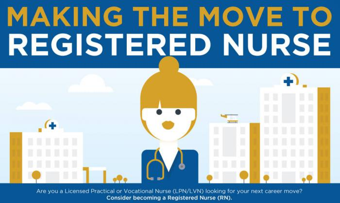 INFOGRAPHIC: Making the Move to Registered Nurse