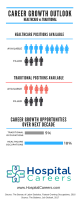 Healthcare Career Growth Outlook Infographic