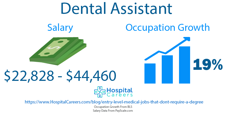 Dental Assistant - Entry Level Medical Jobs That Don't Require A Degree