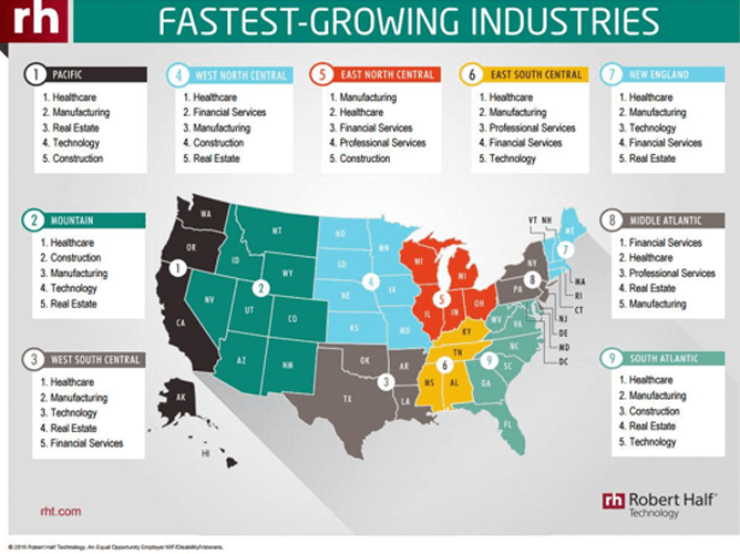 Healthcare Fastest Growing Industries - How Is Technology Impacting the Future of Healthcare