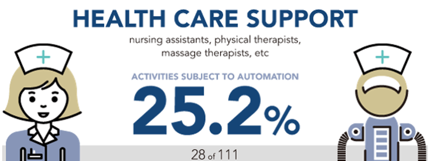 Healthcare Support - How Is Technology Impacting the Future of Healthcare