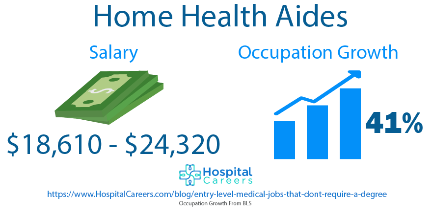 Home Health Aides - Entry Level Medical Jobs That Don't Require A Degree
