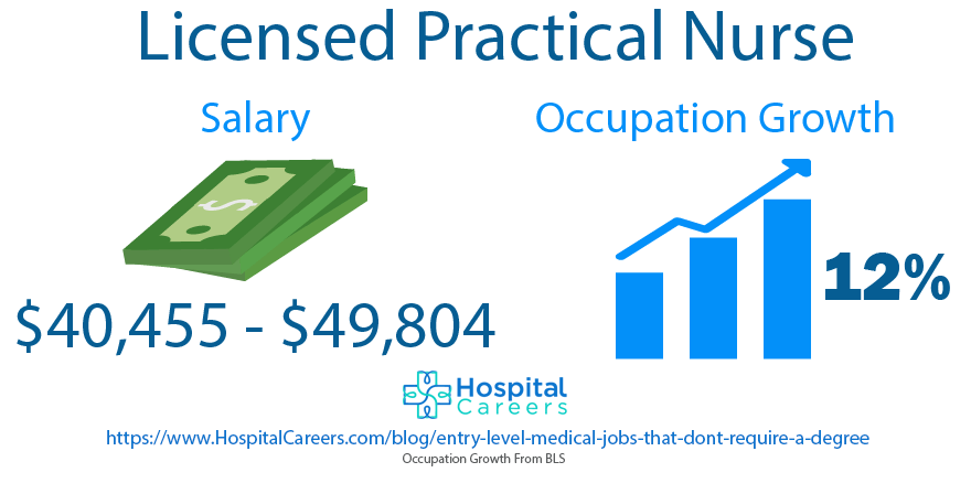Licensed Practical Nurse - Entry Level Medical Jobs That Don't Require A Degree
