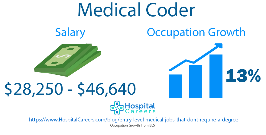 Medical Coder - Entry Level Medical Jobs That Don't Require A Degree