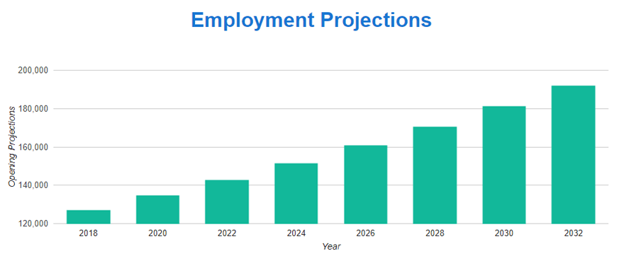 Nurse Practitioner Career Job Outlook Projections - How Long Does It Take To Become A Nurse Practitioner
