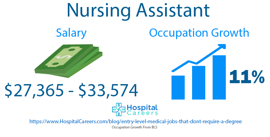 Nursing Assistant - Entry Level Medical Jobs That Don't Require A Degree