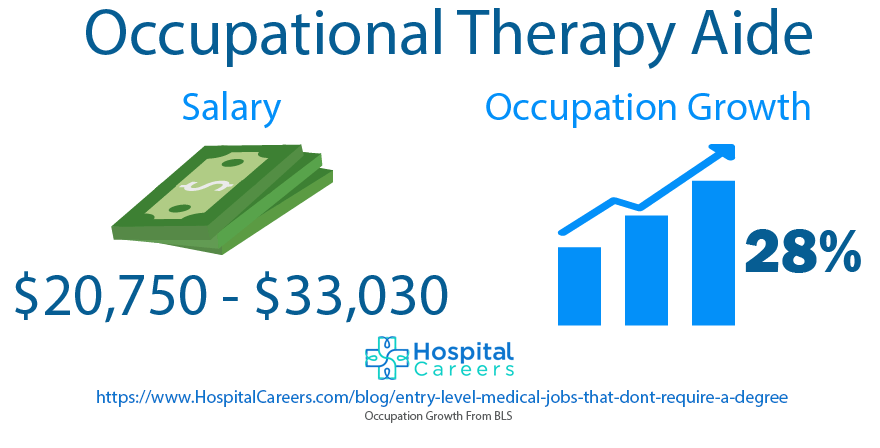 Occupational Therapy Aide- Entry Level Medical Jobs That Don't Require A Degree