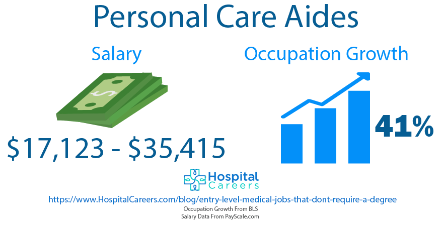 Personal Care Aide - Entry Level Medical Jobs That Don't Require A Degree