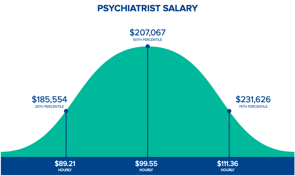 Psychiatrist Salary - How Much Does a Psychiatrist Make?