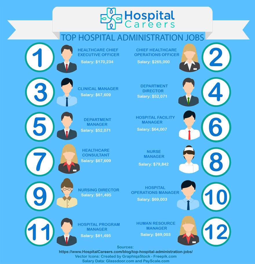 Top Hospital Administration Jobs Infographic